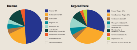 Income and Expenditure pie charts 2019/20